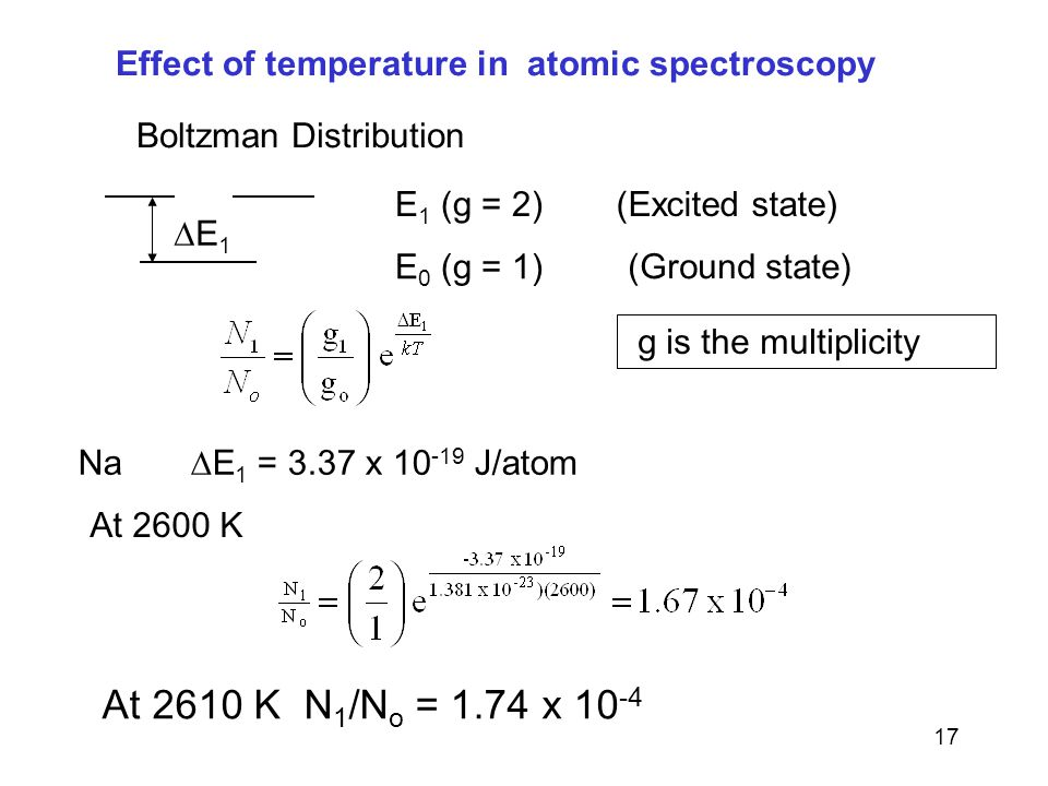 Effect of temperature in atomic spectroscopy
