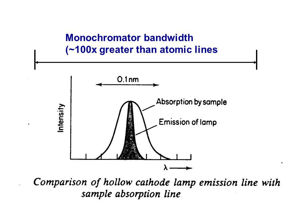 Monochromator bandwidth