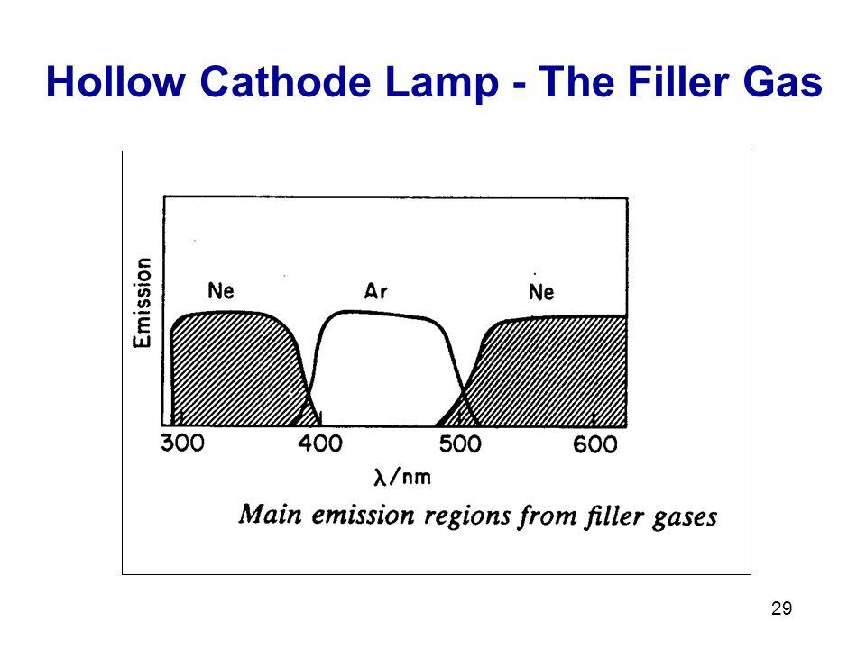 Hollow Cathode Lamp - The Filler Gas