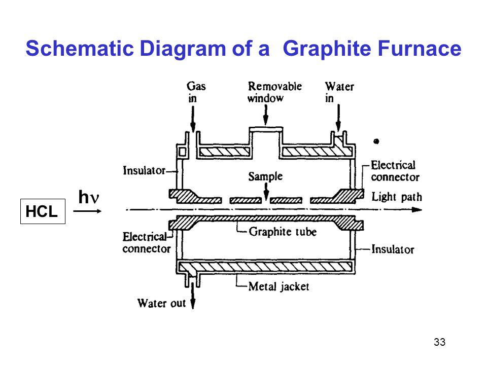Schematic Diagram of a Graphite Furnace