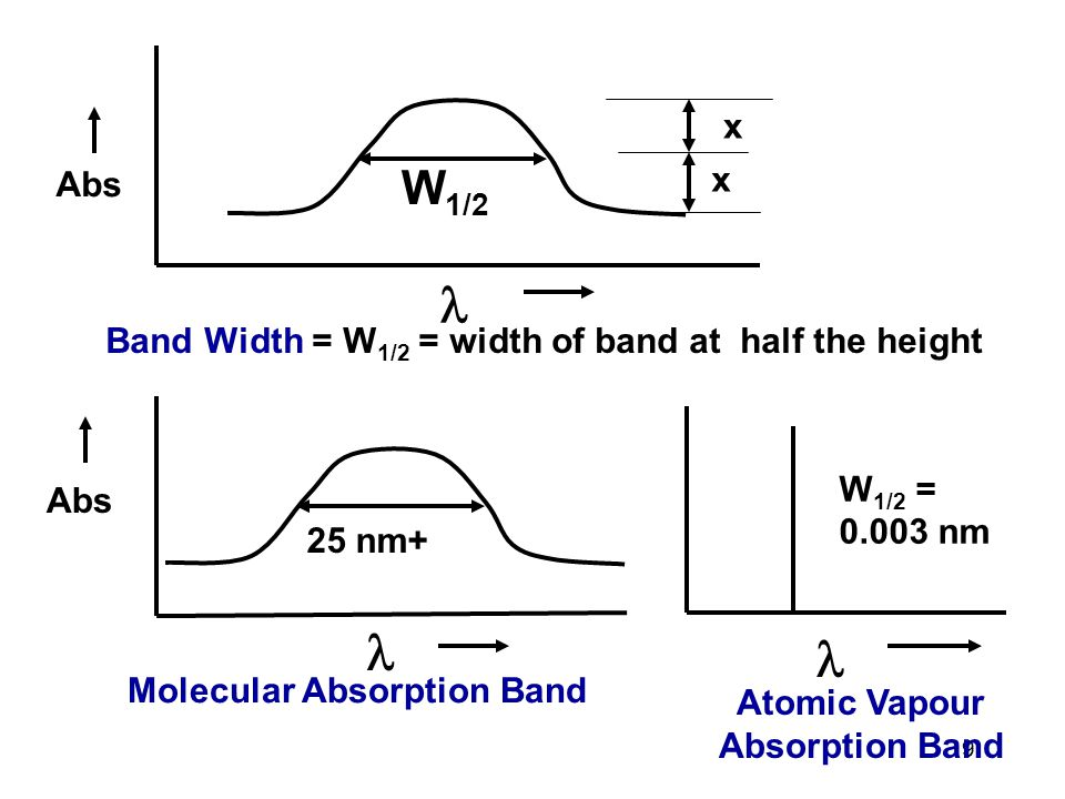 Molecular Absorption Band