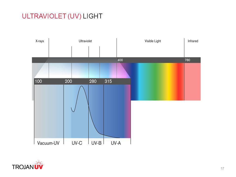ULTRAVIOLET (UV) LIGHT