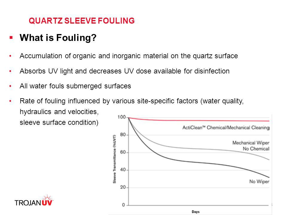 What is Fouling QUARTZ SLEEVE FOULING