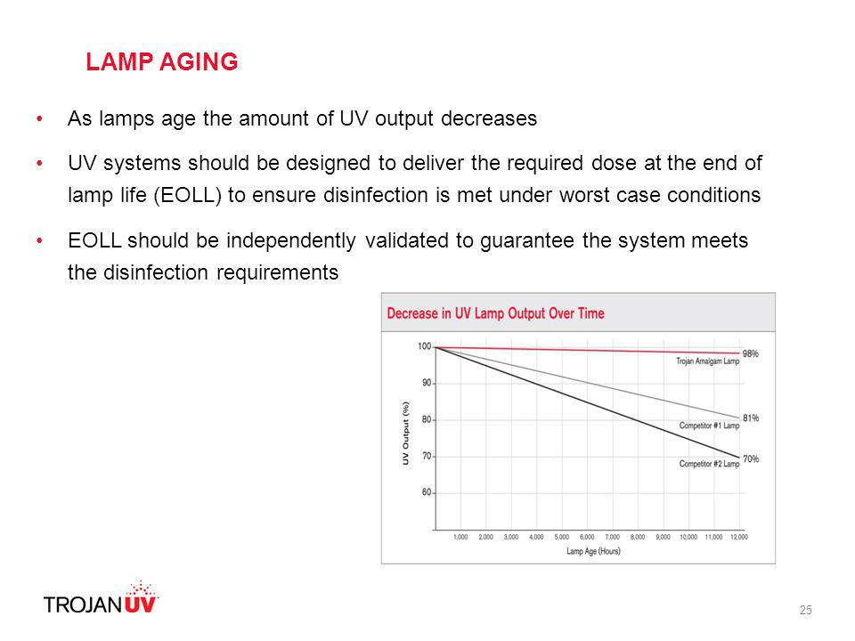 LAMP AGING As lamps age the amount of UV output decreases