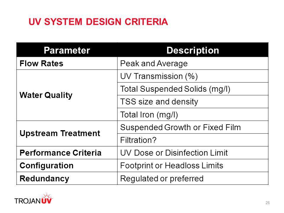 Parameter Description