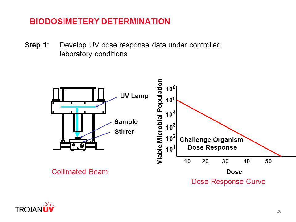 BIODOSIMETERY DETERMINATION