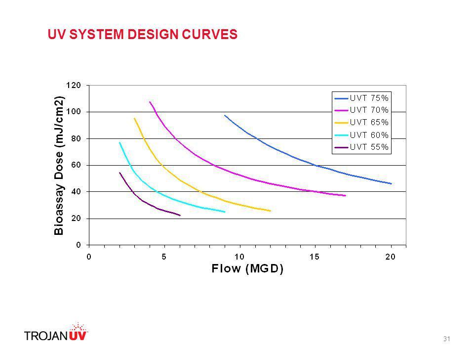 UV SYSTEM DESIGN CURVES