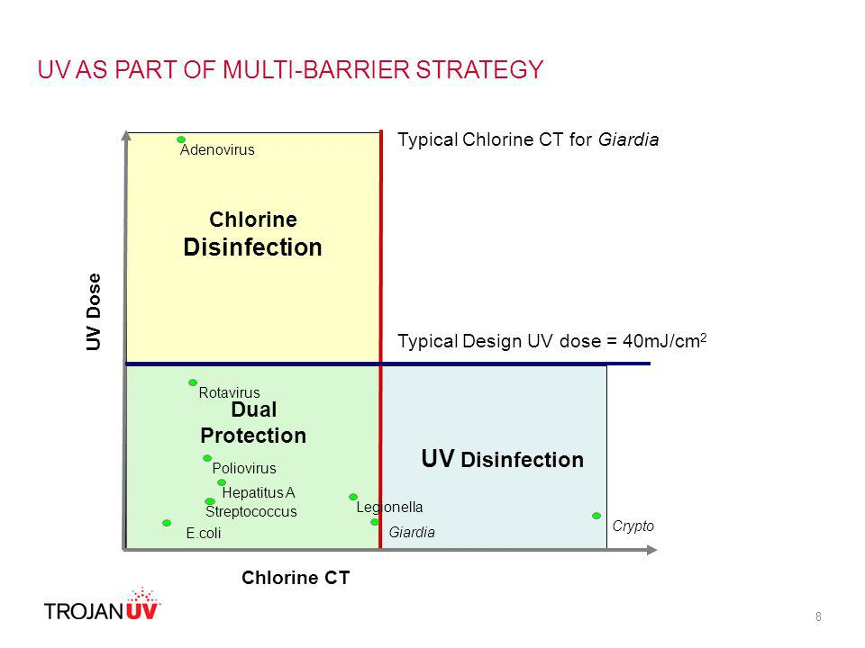 UV AS PART OF MULTI-BARRIER STRATEGY