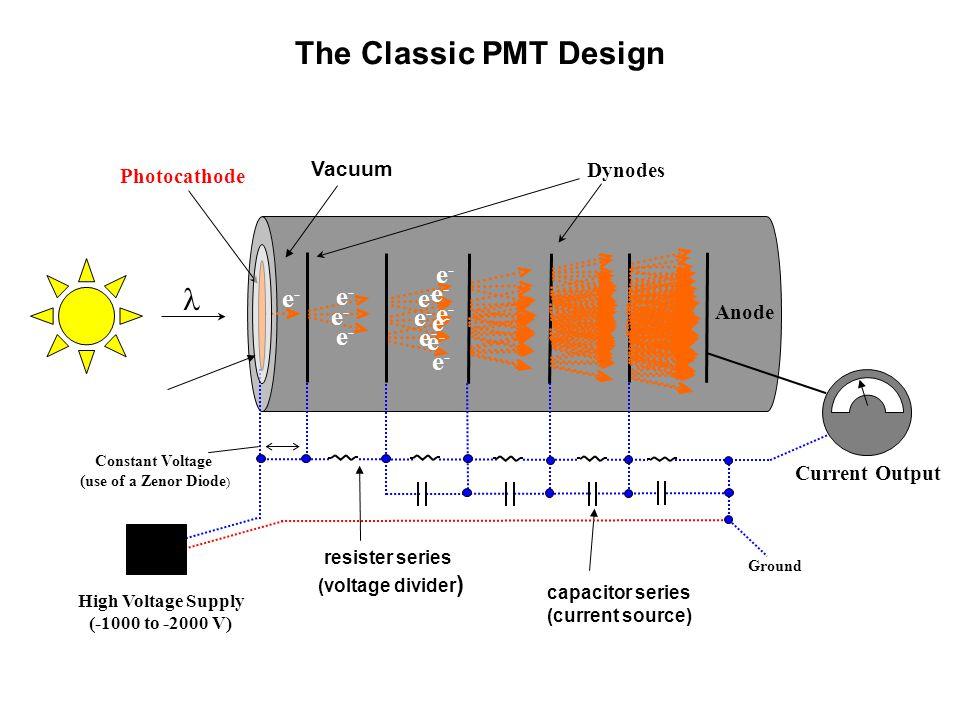 The Classic PMT Design l e- e- e- e- e- e- e- e- e- e- e- e- e- Vacuum