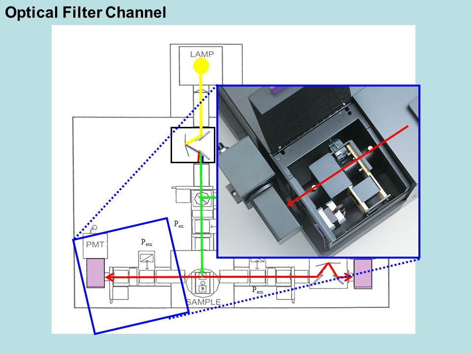 Optical Filter Channel