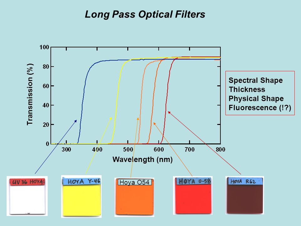 Long Pass Optical Filters