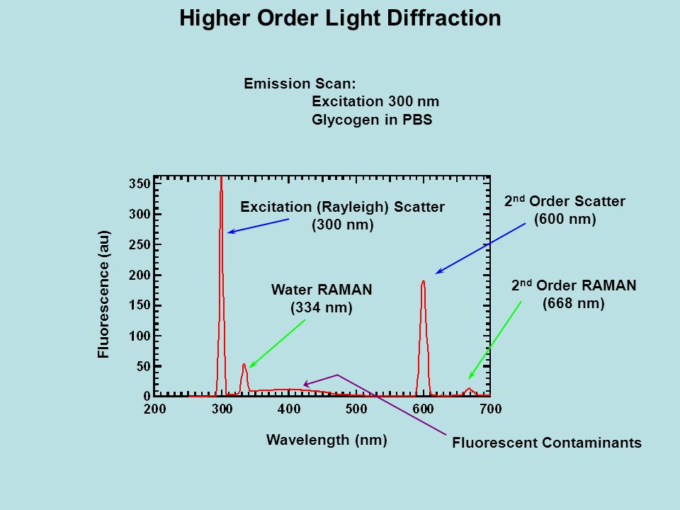 Higher Order Light Diffraction Excitation (Rayleigh) Scatter