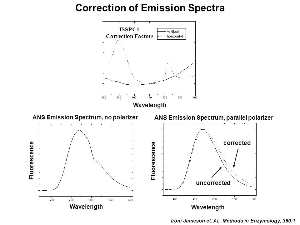 Correction of Emission Spectra