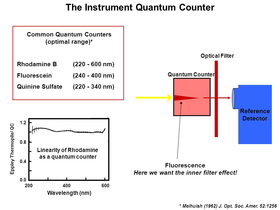 The Instrument Quantum Counter