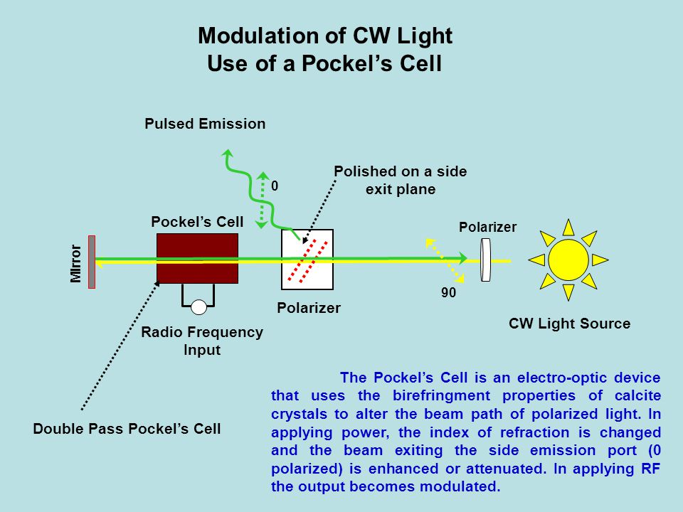 Modulation of CW Light Use of a Pockel's Cell