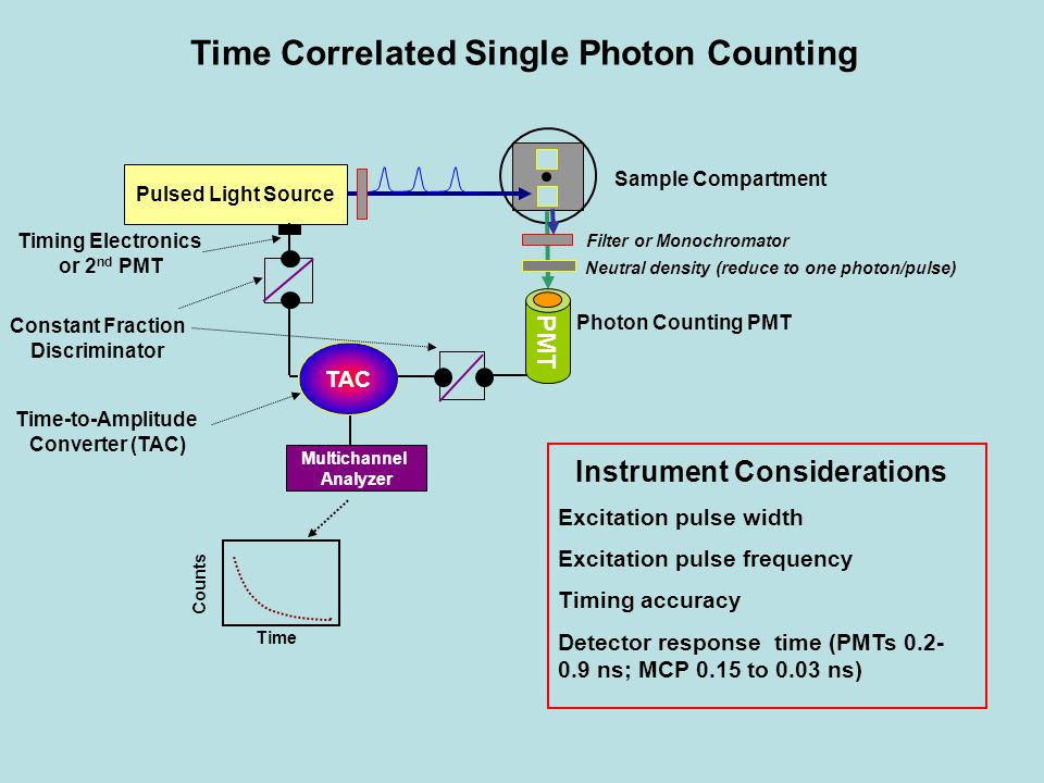 Time Correlated Single Photon Counting Instrument Considerations