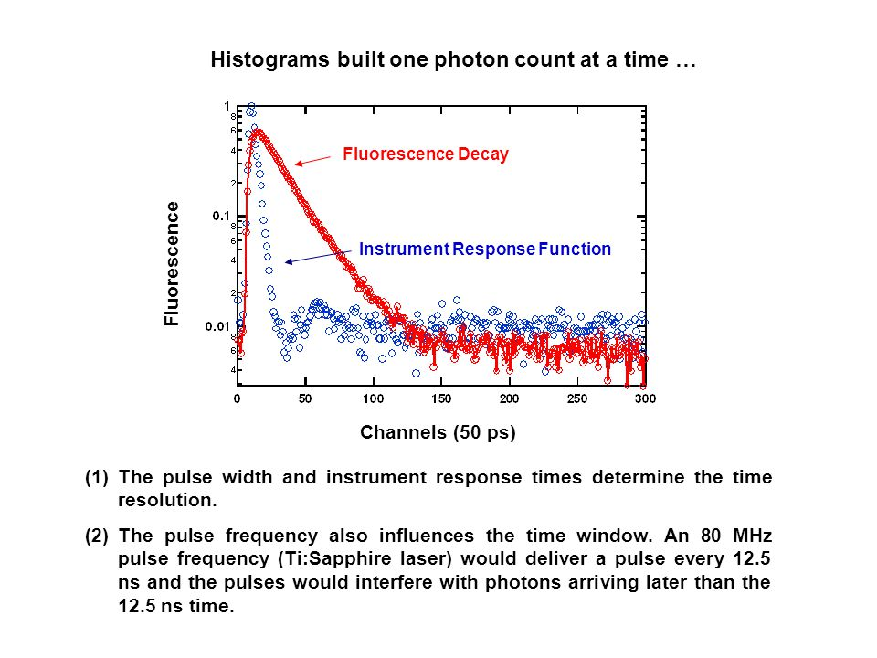 Histograms built one photon count at a time …