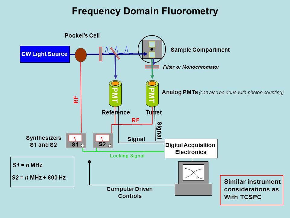 Frequency Domain Fluorometry