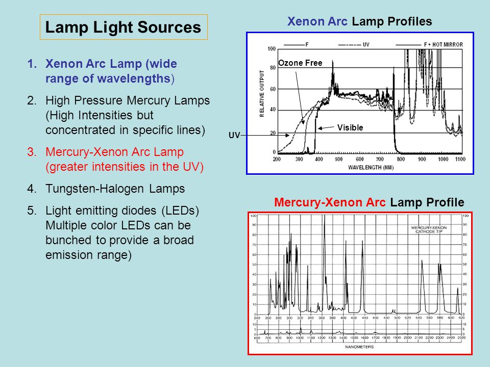 Lamp Light Sources Xenon Arc Lamp Profiles