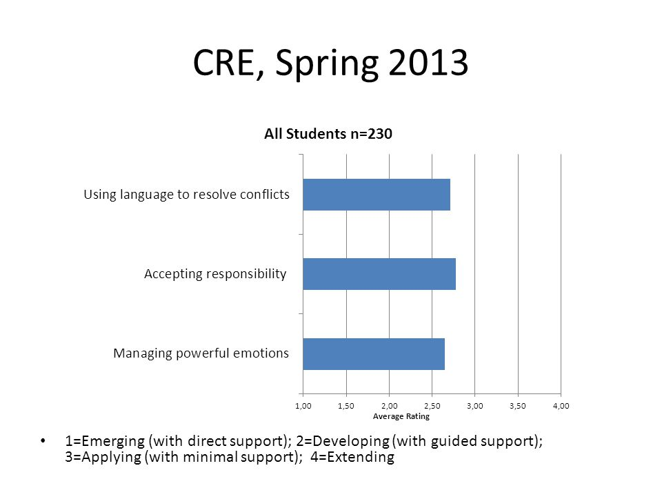CRE, Spring 2013 1=Emerging (with direct support); 2=Developing (with guided support); 3=Applying (with minimal support); 4=Extending.