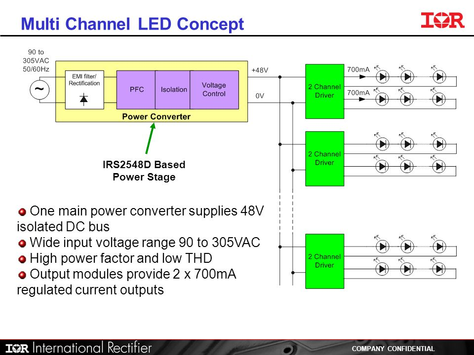 Multi Channel LED Concept
