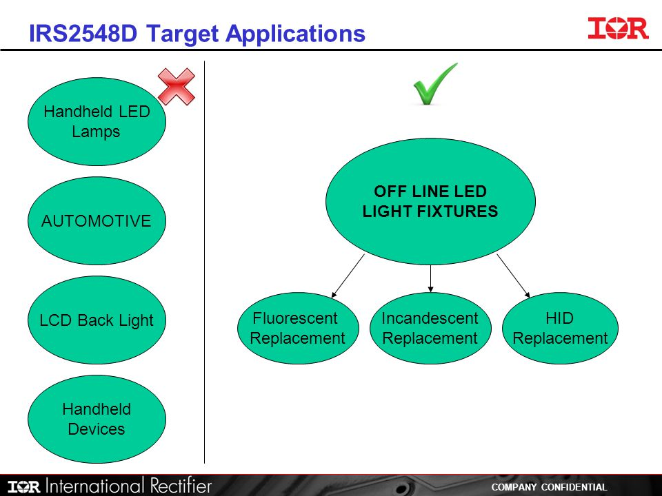 IRS2548D Target Applications