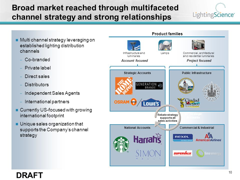 LSG has key customers within its end markets