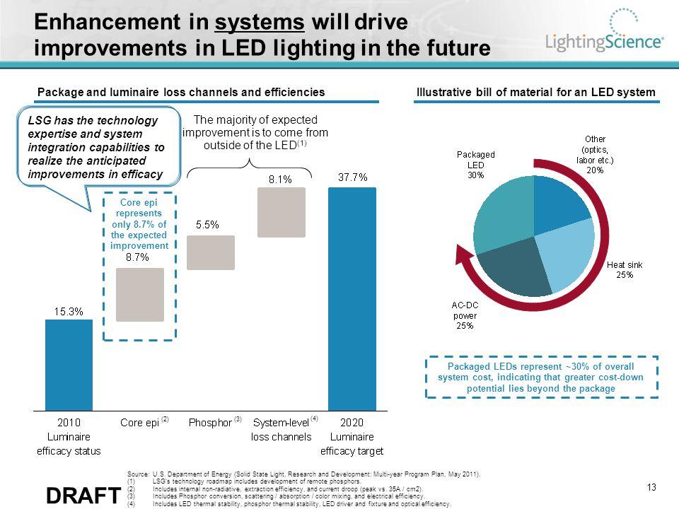 Technology case study: A19 60W replacement lamp comparison