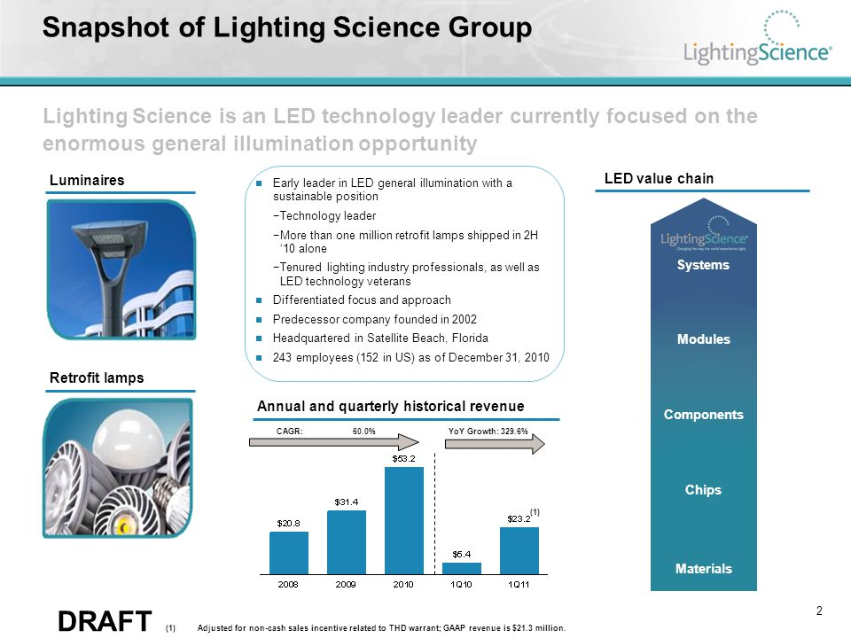 LSG is established in a critical position in the LED ecosystem
