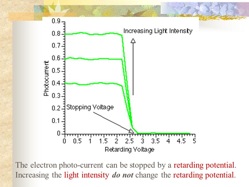 The electron photo-current can be stopped by a retarding potential