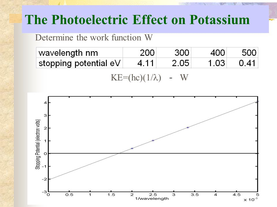 The Photoelectric Effect on Potassium