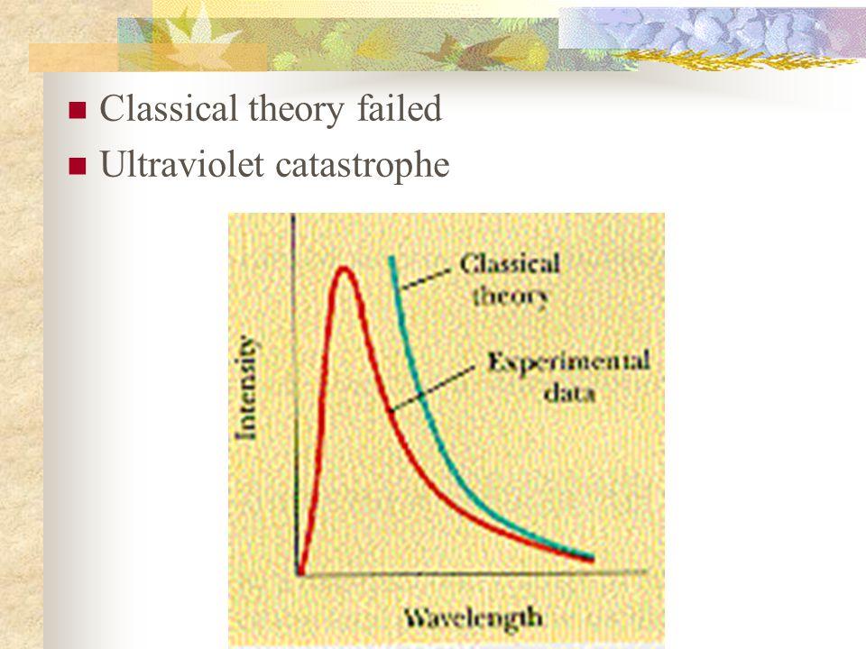 Classical theory failed