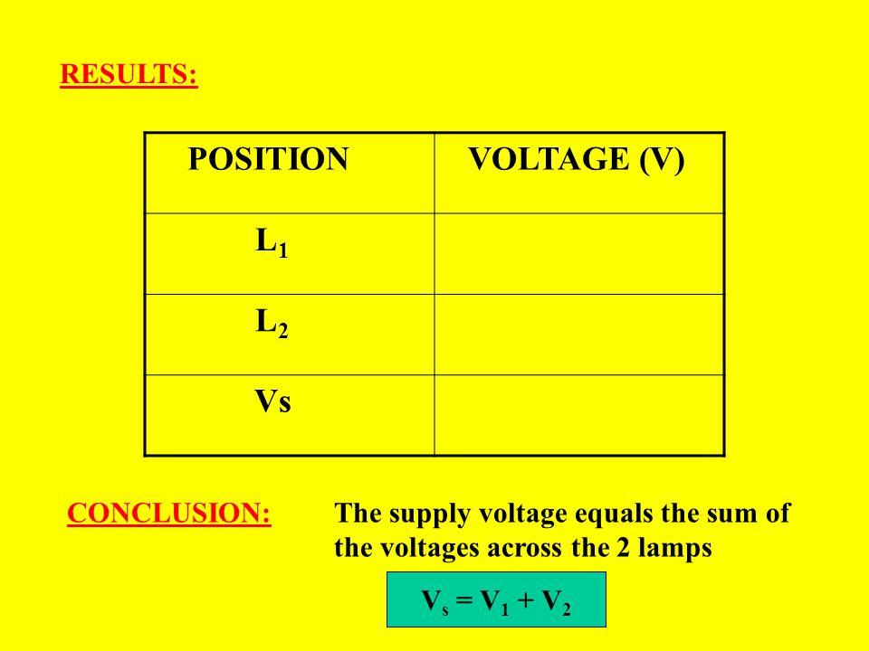 POSITION VOLTAGE (V) L1 L2 Vs RESULTS: CONCLUSION: