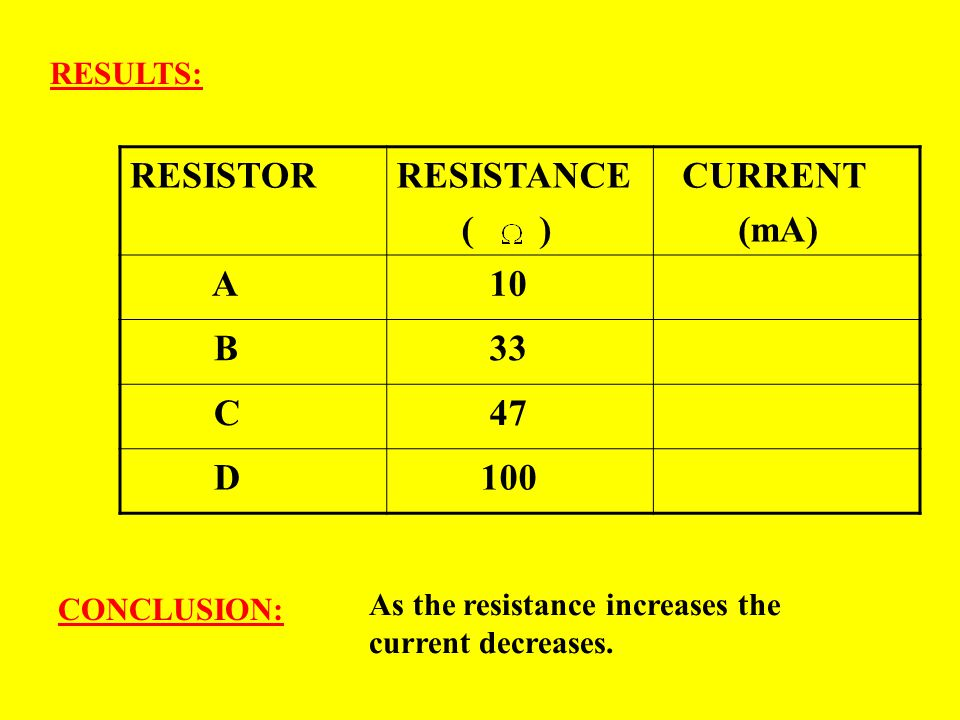 RESISTOR RESISTANCE ( ) CURRENT (mA) A 10 B 33 C 47 D 100 RESULTS: