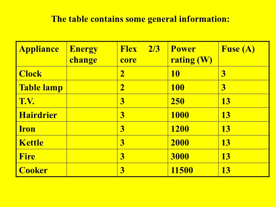 The table contains some general information:
