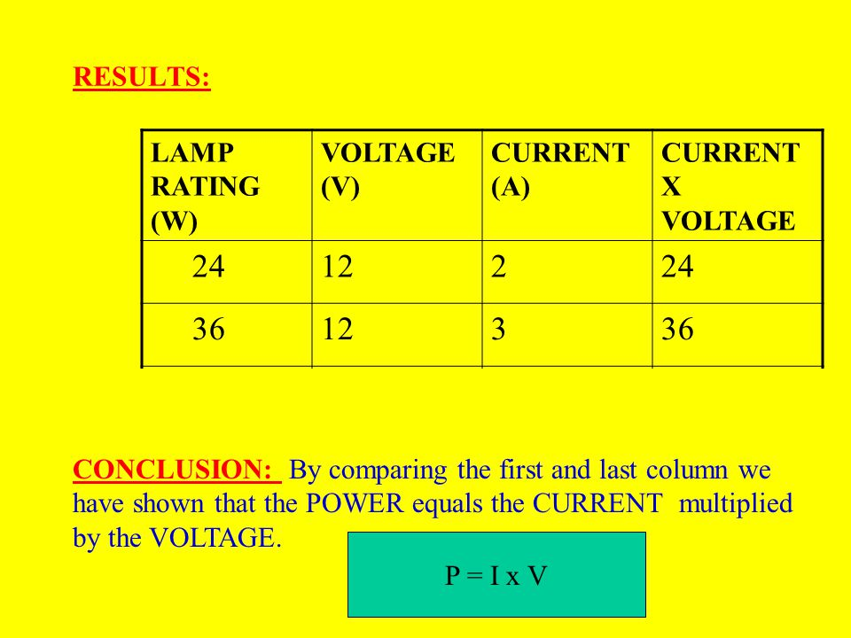 24 12 2 36 3 48 RESULTS: LAMP RATING (W) VOLTAGE (V) CURRENT (A)