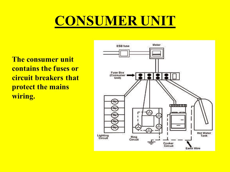 CONSUMER UNIT The consumer unit contains the fuses or circuit breakers that protect the mains wiring.