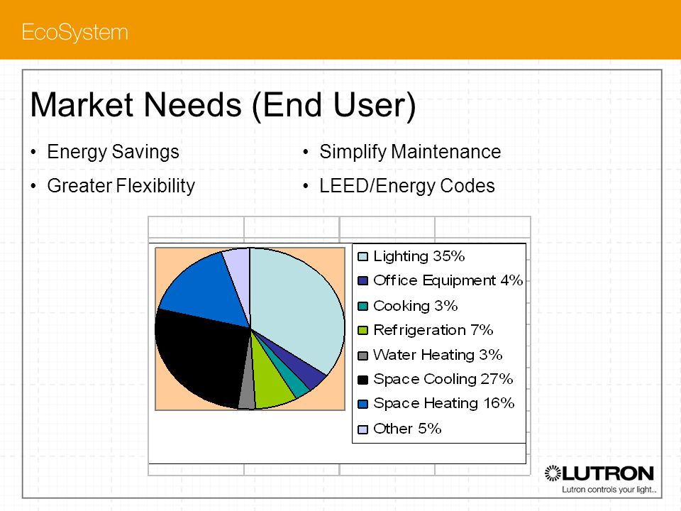 Market Needs (End User)
