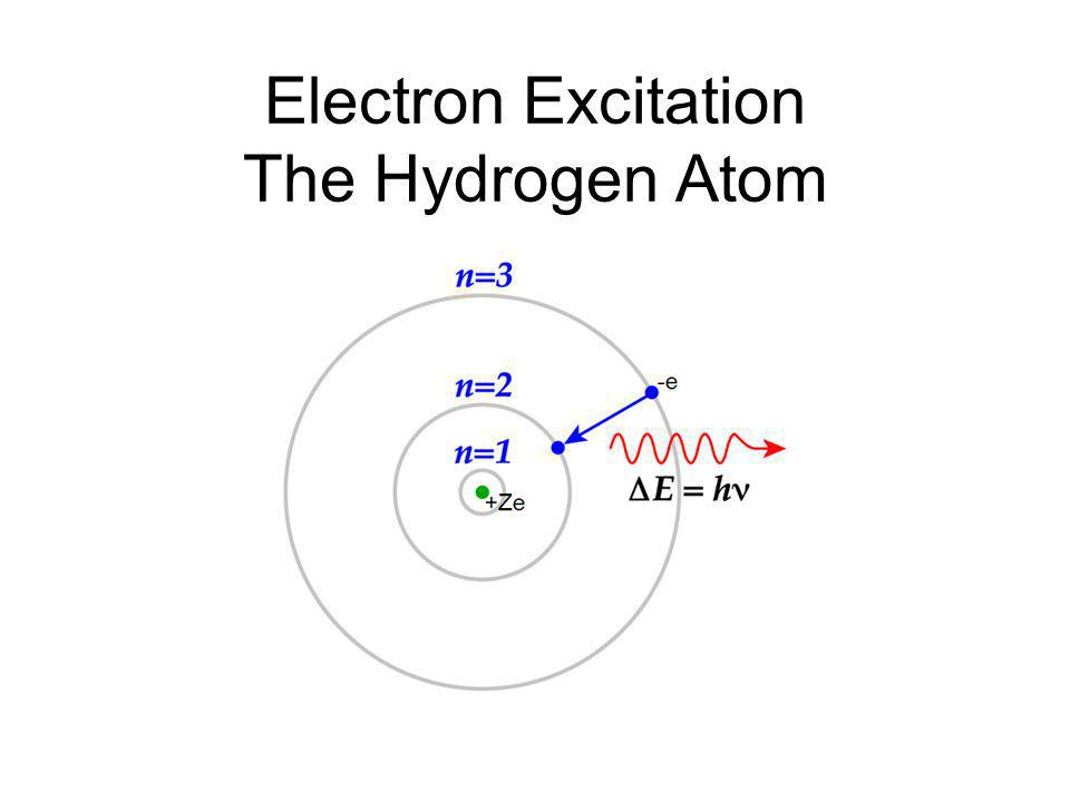 Electron Excitation The Hydrogen Atom