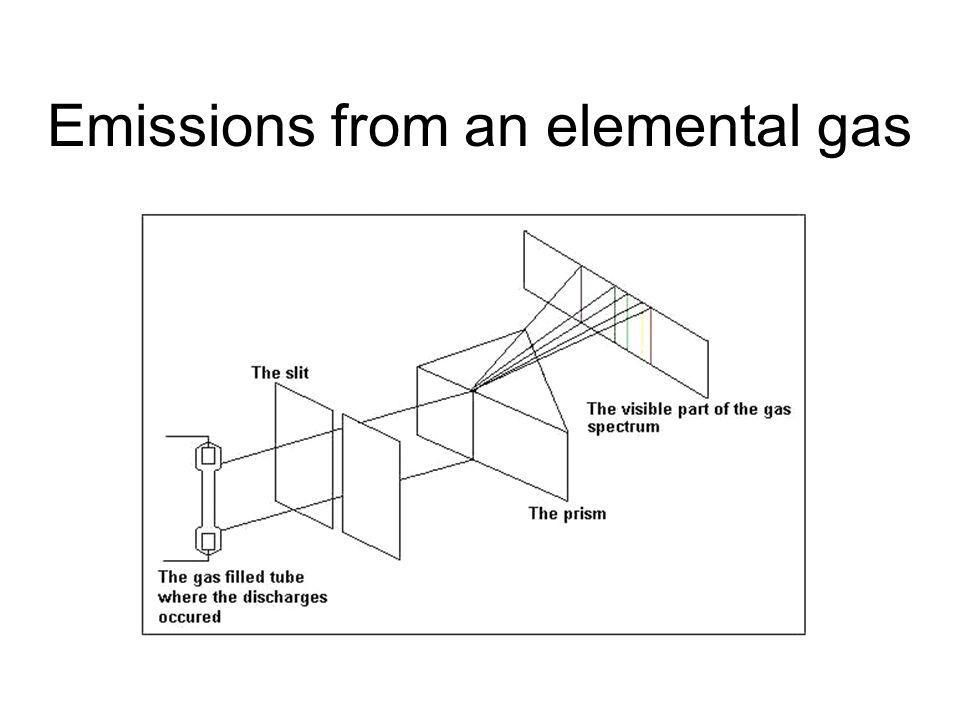Emissions from an elemental gas