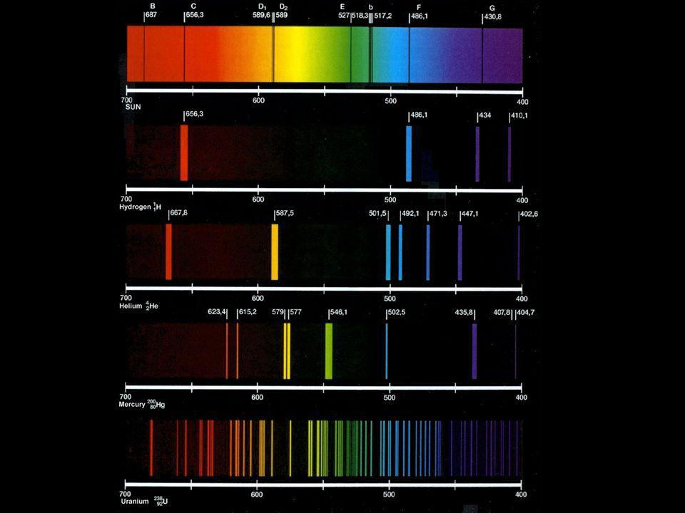 Emission Lines from a number of elemental sources