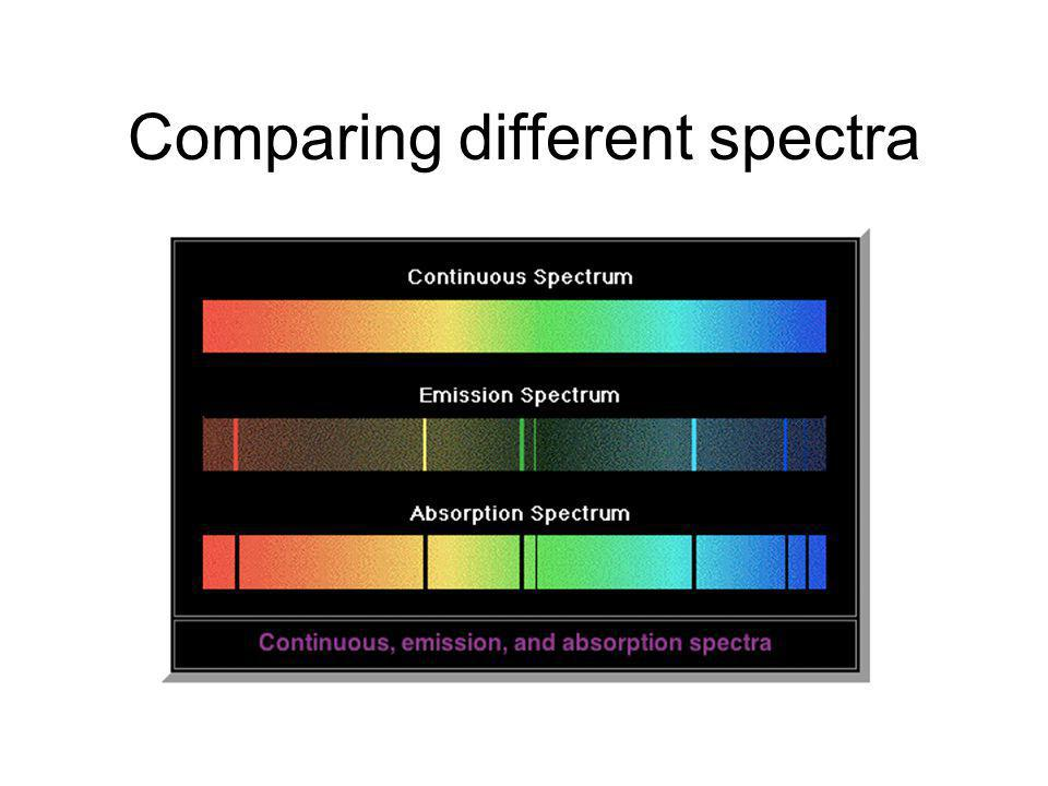 Comparing different spectra