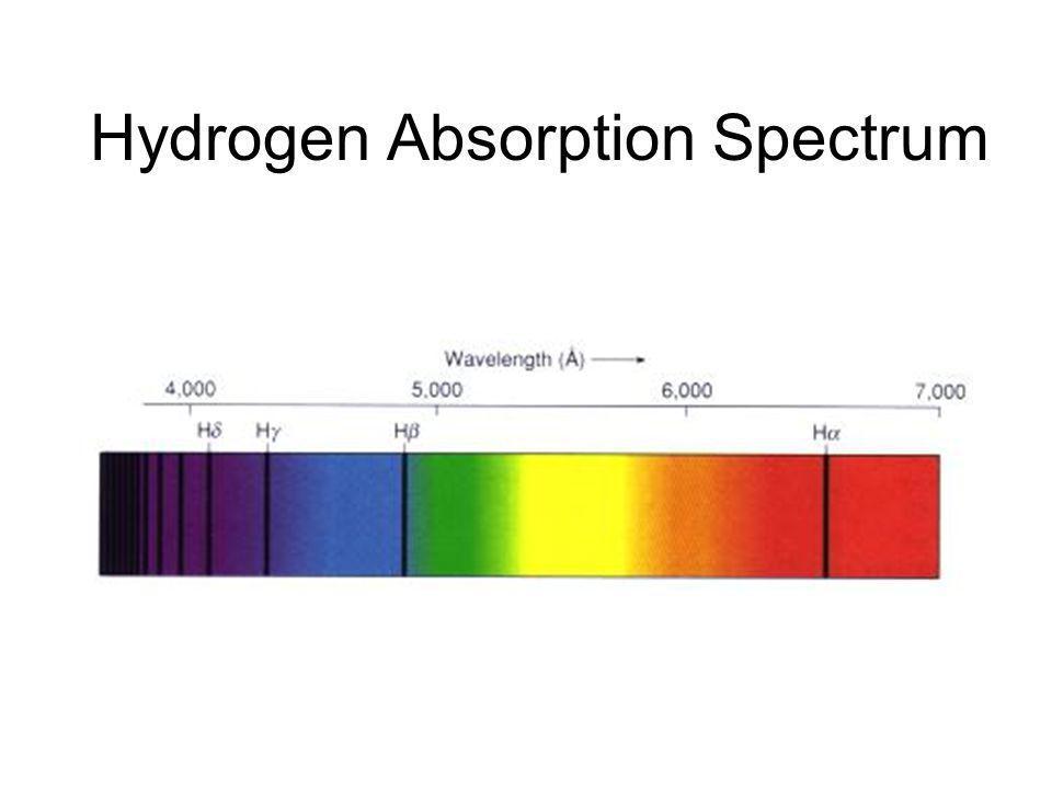 Hydrogen Absorption Spectrum