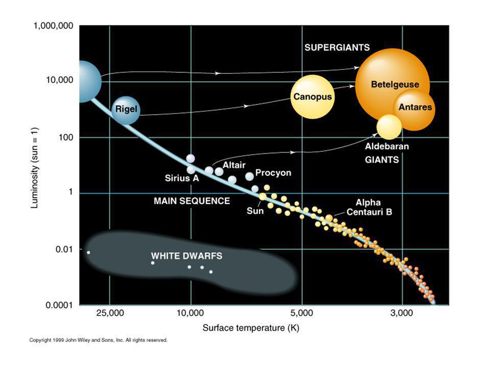 The Hertzsprung-Russell diagram.