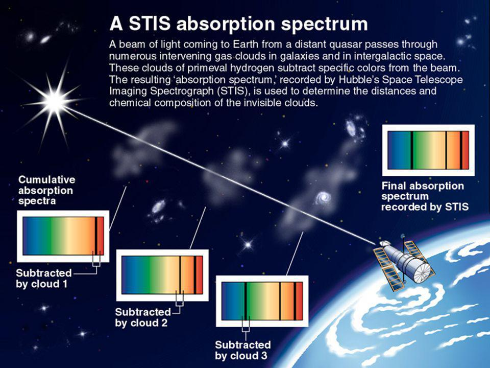 Illustrates cumulative absorption spectra observed by Hubble.