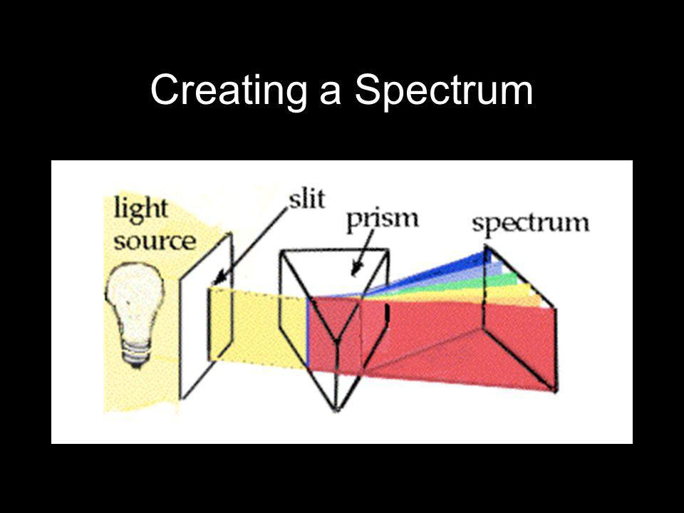 Creating a Spectrum A broad spectrum of emissions from a non-specific light source - eg.