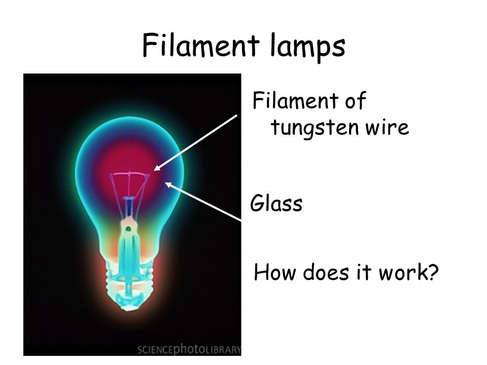 Filament lamps Filament of tungsten wire Glass How does it work