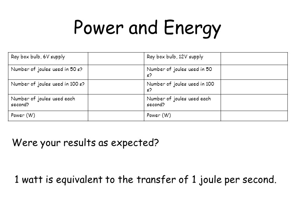 Power and Energy Were your results as expected
