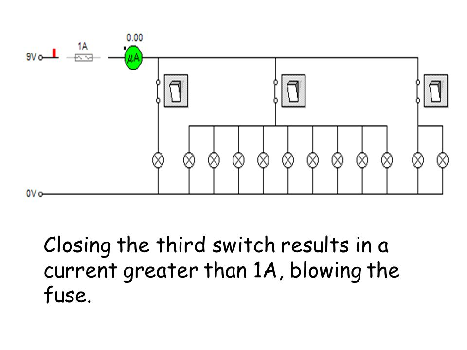 Closing the third switch results in a current greater than 1A, blowing the fuse.