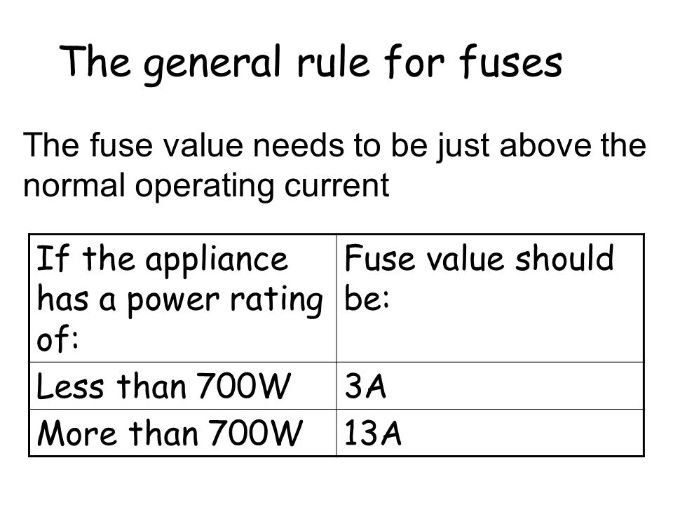 The general rule for fuses